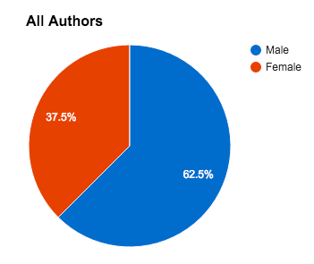 2015 all authors