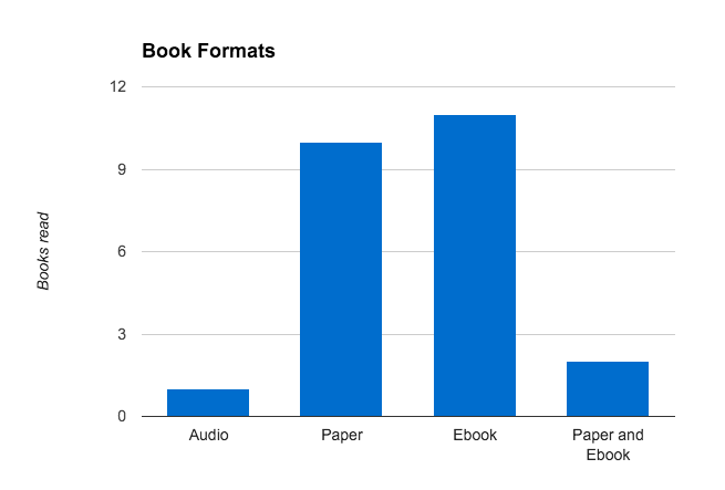 2015 book formats