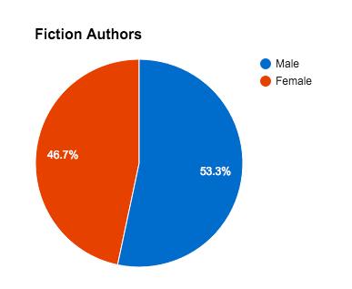 2015 fiction authors