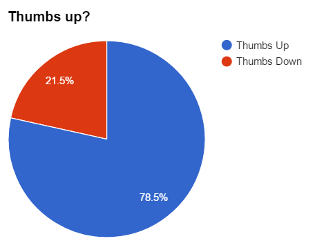 Whose thumb actually matters these days?