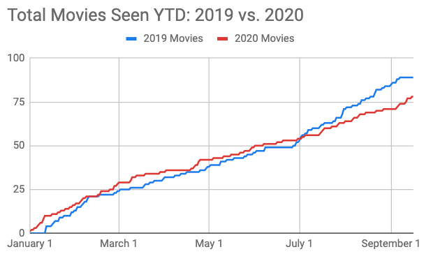 Total movies seen YTD